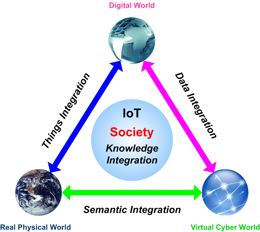 Internet of Things Society diagram, courtesy of the IERC.