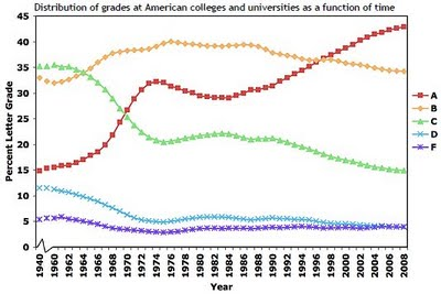 College Grade Inflation 1940-2008. Chart © copyright 2008 by Stuart Rojstaczer.
