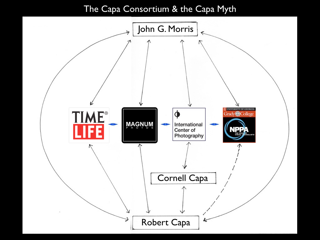 The Capa Consortium, Keynote slide, © 2015 by A. D. Coleman