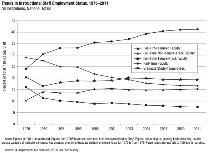 U.S. Dept. of Education, Trends In Instructional Staff Employment status, 1975-2011