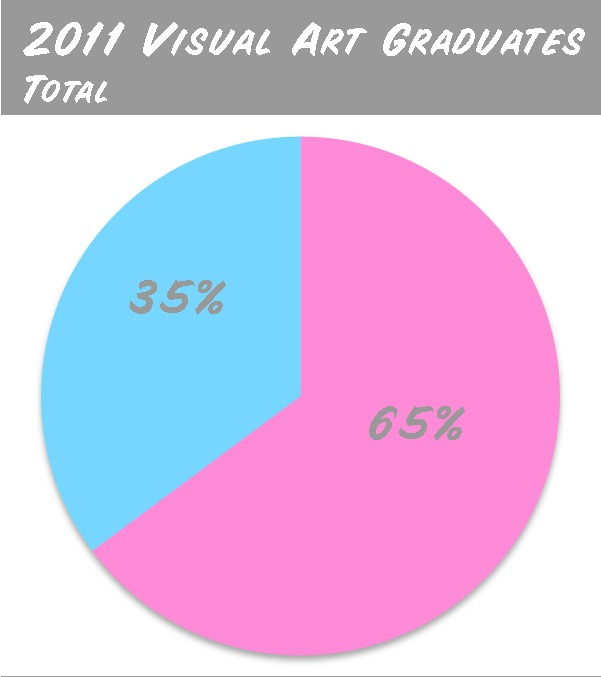 Art school graduates, gender breakdown, 2011