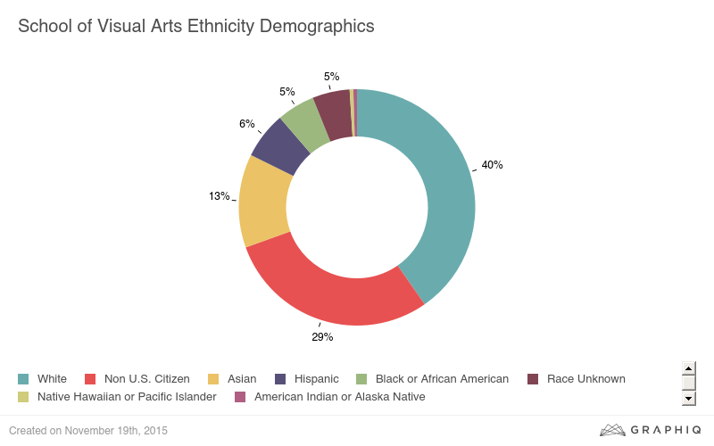 School of Visual Arts (SVA) ethnicity demographics, 2015