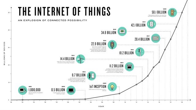 """Internet of Things"" growth chart"