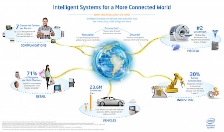 """Intelligent Systems"" infographic, courtesy of Intel Corp."